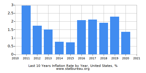 Annual Inflation - Latest 10 Years - One Country
