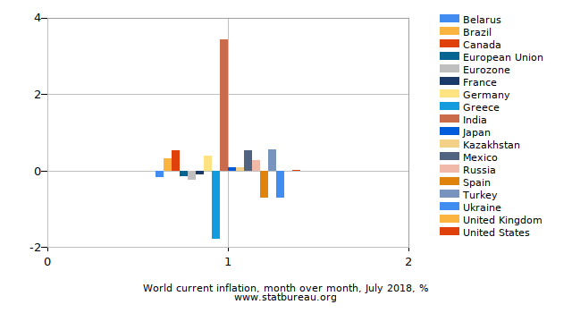 World current inflation, month over month