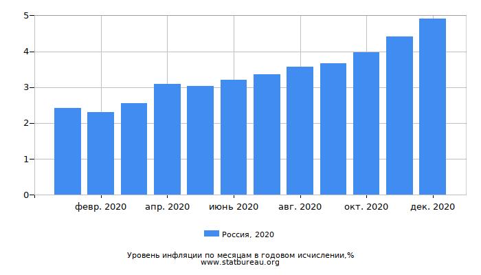 Уровень инфляции в России за 2020 год в годовом исчислении
