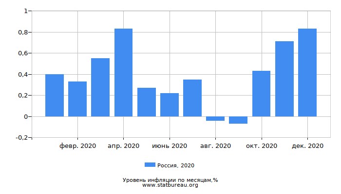Уровень инфляции в России за 2020 год по месяцам