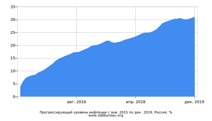 График прогрессирующей инфляции с первого месяца по последний