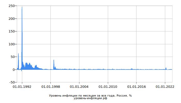 Инфляция в России за все года по месяцам