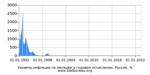Месячная Инфляция - Все Года - Одна Страна - В Годовом Исчислении