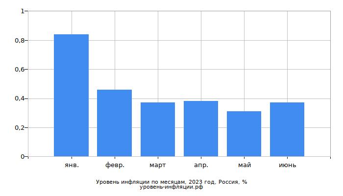 Инфляция в России в текущем году по месяцам