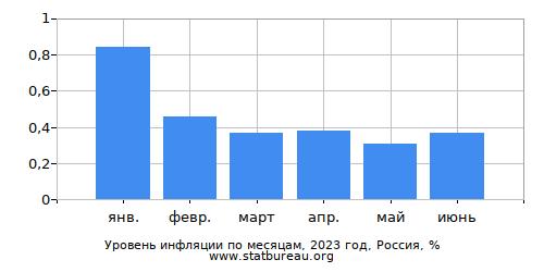 Месячная Инфляция - Текущий Год - Одна Страна - По Месяцам