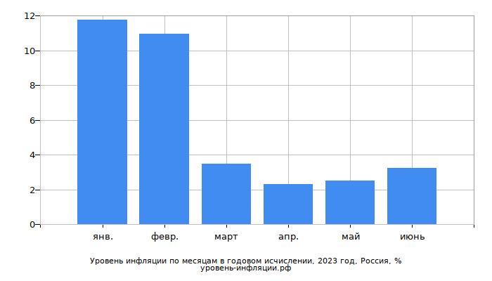 Инфляция в России в текущем году в годовом исчислении