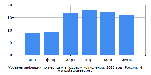 Месячная Инфляция - Текущий Год - Одна Страна - В Годовом Исчислении
