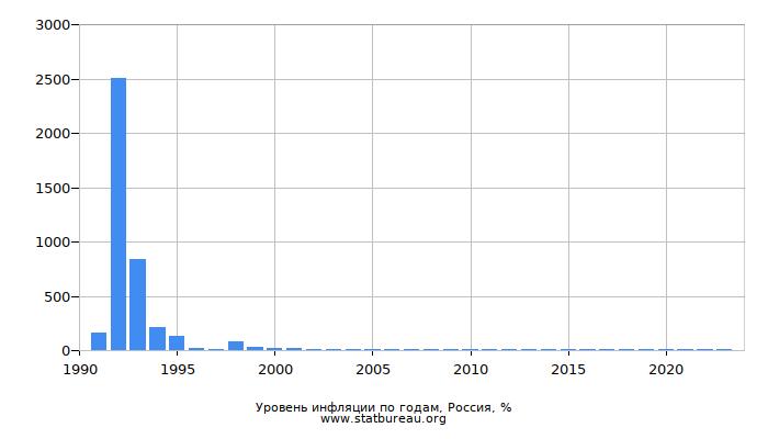 Уровень инфляции по годам, Россия