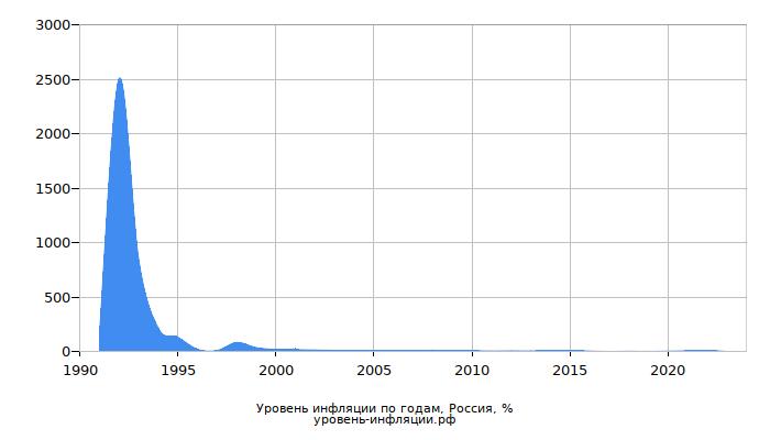 Инфляция в России по годам, все года