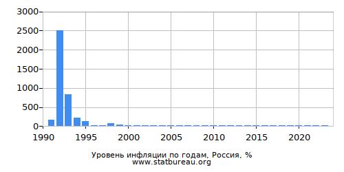 Годовая Инфляция - Все Года - Одна Страна