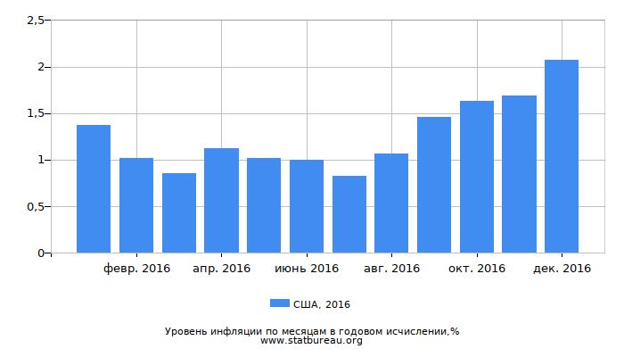 Уровень инфляции в США за 2016 год в годовом исчислении